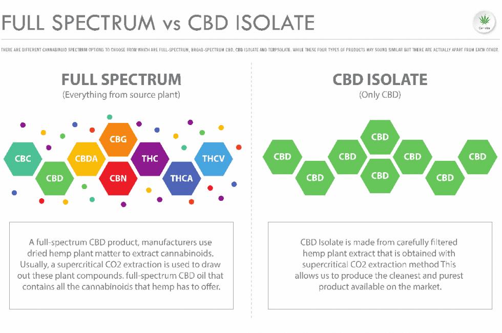 Is full spectrum CBD better